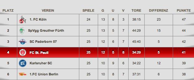Tabelle 2. Bundesliga FC St. Pauli - Screenshot fcstpauli.com